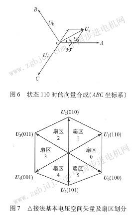 异步电机三角形接法采用空间矢量脉宽调制(svpwm)