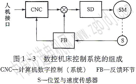 交流伺服系统在数控机床中的应用(lp)