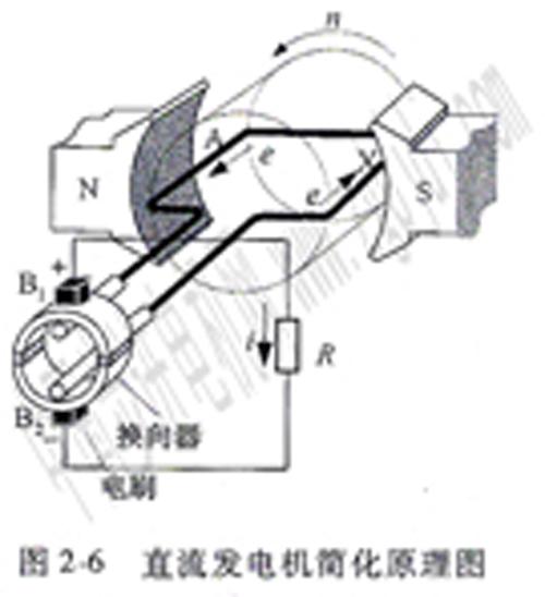 直流电机的工作原理图片
