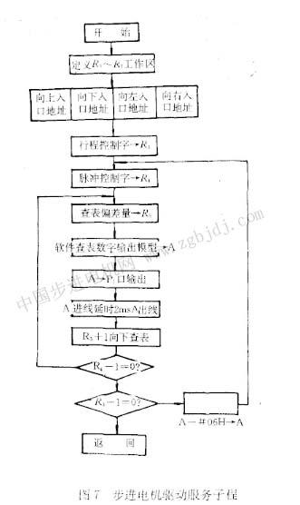 步进电机论文:步进电动机驱动系统的单片机控制
