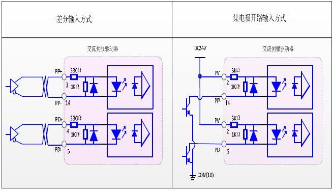 dm系列高性能伺服电机通用驱动器——cn2 控制接口说明(lp)