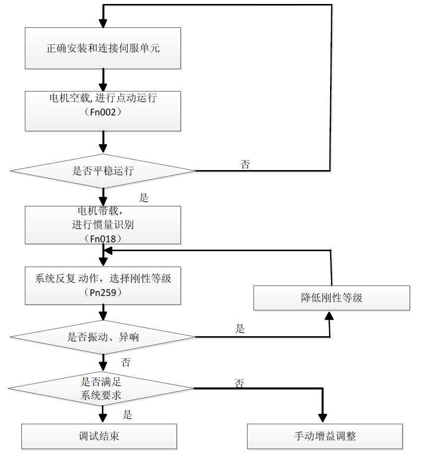 私服电机驱动器的运行与调整(lkd)