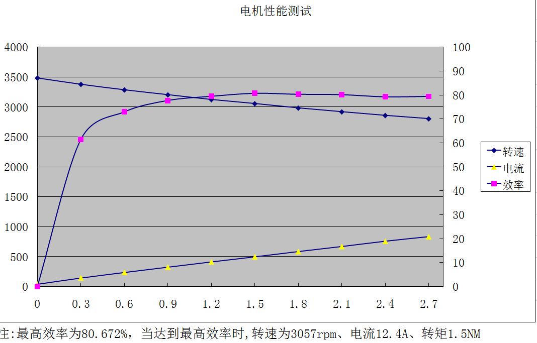 48V-565wq转速扭矩曲线图.png